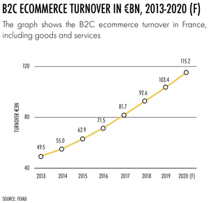 Ecommerce in France (2013-2020)
